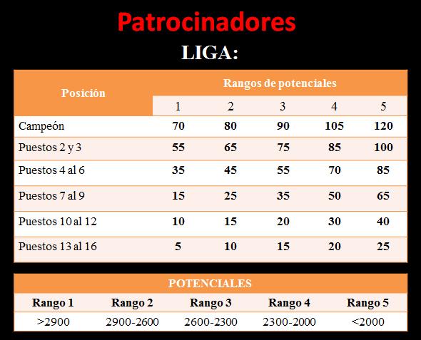 Patrocinadores 2020/2021 e ingreso inicial de dinero   Patlig10
