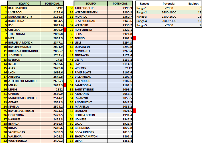 Patrocinadores 2020/2021 e ingreso inicial de dinero   Potenc11
