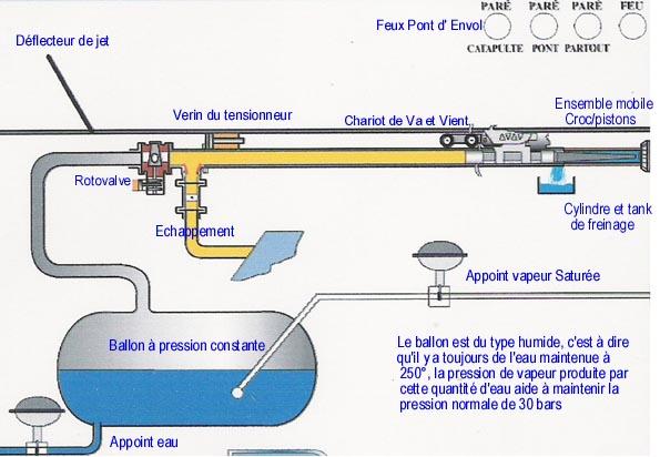 les installations aviations sur portes avions - [Divers Portes avions classiques] Les installations aviations sur les portes avions - Page 3 Princi12