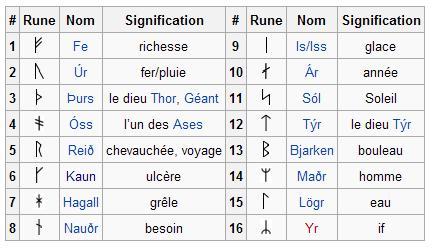 Les runes: généralités. Fubarc10