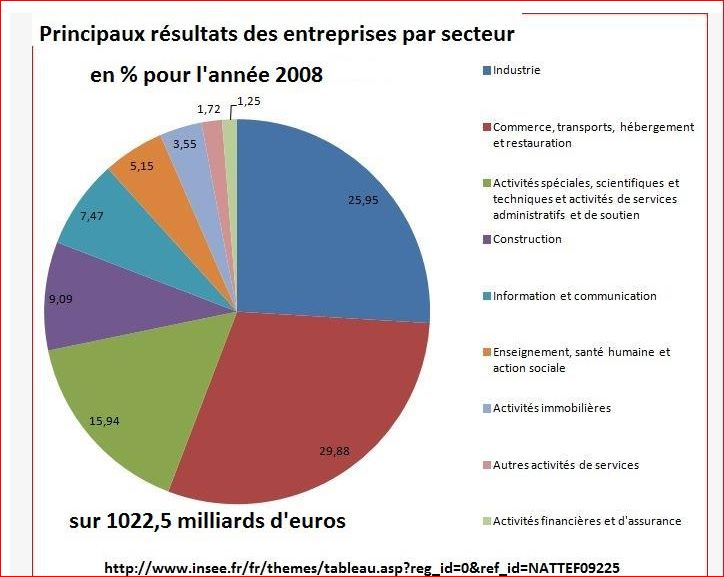 Economie, politique et subvention Result13