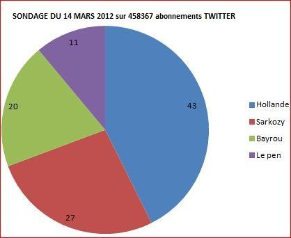 Actualité de campagne depuis 03/03/2012  - Página 2 Sondag10