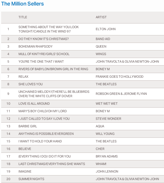 04/11/2012 The UK's biggest ever selling singles Ddddd158