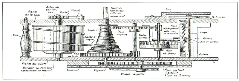 L'origine du spiral Dispos10