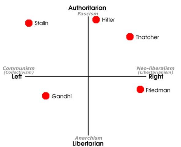 le diagramme politique Ziriak10