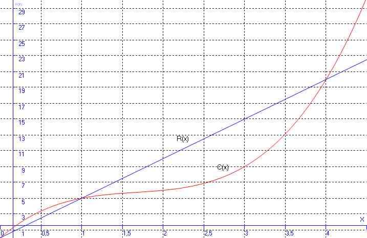 Recherche d'une plage de bénéfice --- DM Graphi10