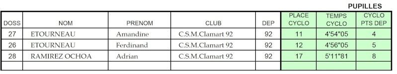 Cyclo Cross Clamart 03/02/08 Aiglon12