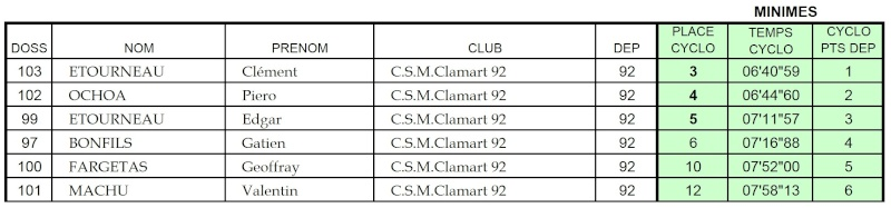 Cyclo Cross Clamart 03/02/08 Aiglon14