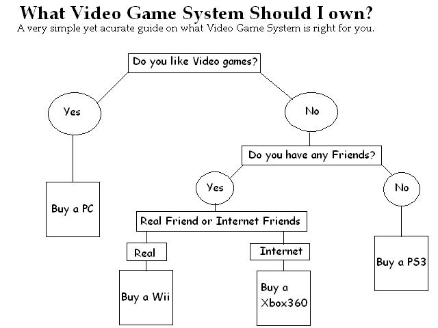 Wii, 360, or PS3? Consol10