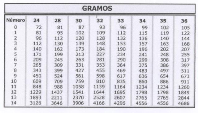 cartuchos de 36 o de 34 gramos para cazar en galicia Taulap11