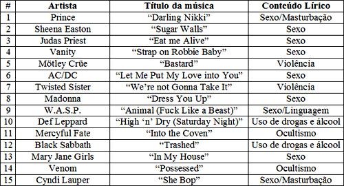 Censura na musica Tabela10