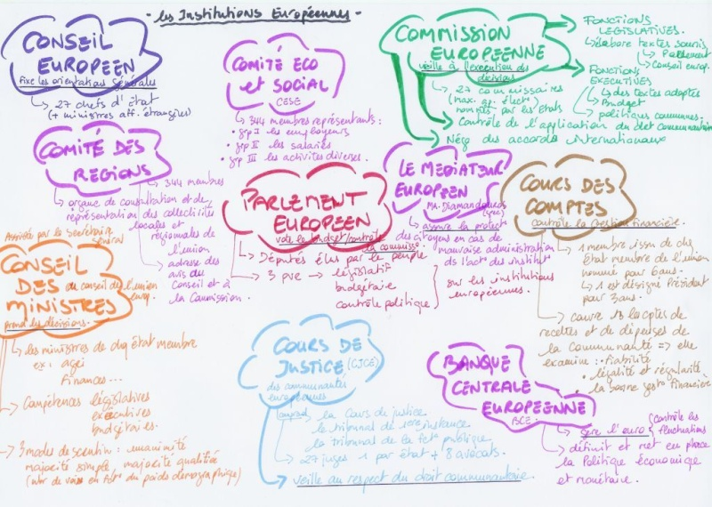 MIND MAPS Examples Scan0011