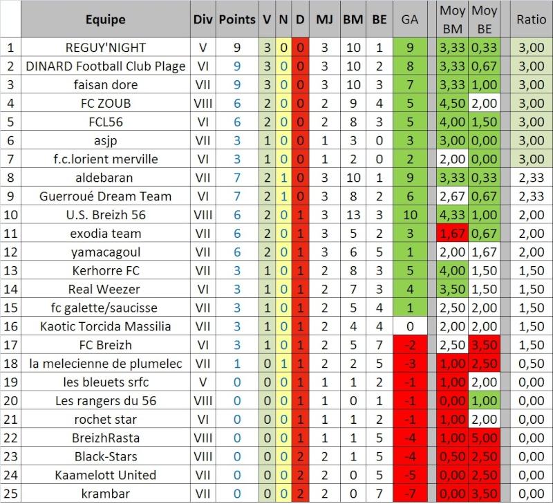 [EDITION 16] Statistiques équipes bretonnes Stats_10