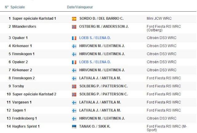 WRC - 2012 - Suede Sans_t20