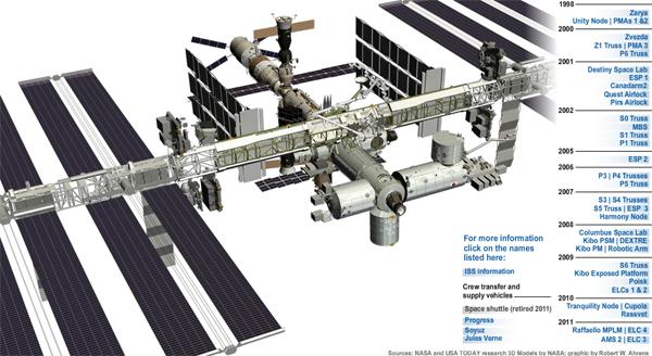 video - contruction de l'ISS - de la première station à L'ISS Iss-an10