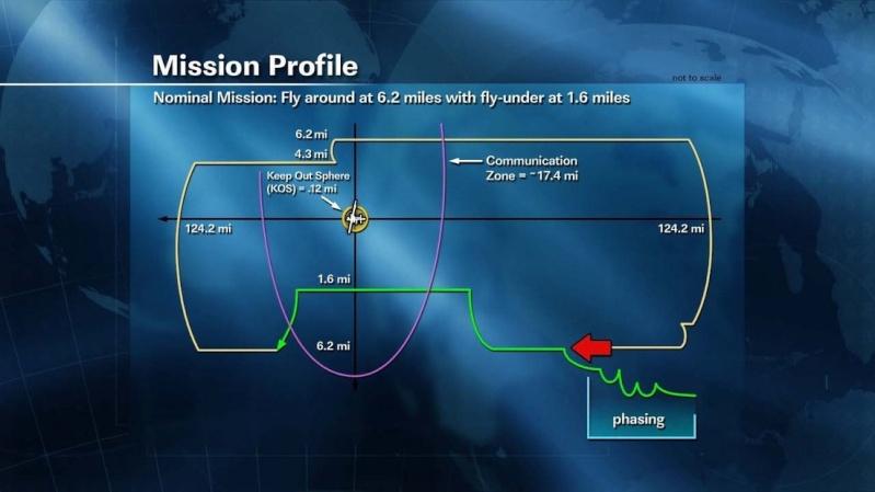 SpaceX / COTS-2: Lancement et suivi de la mission. Sans1007