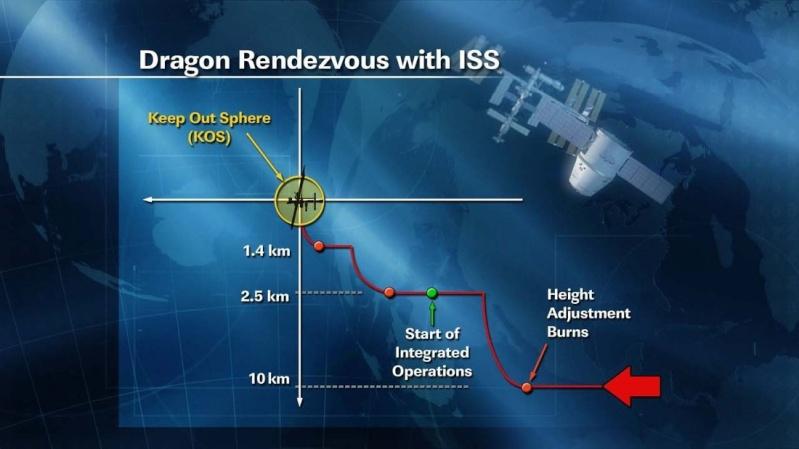 SpaceX / COTS-2: Lancement et suivi de la mission. Sans1008