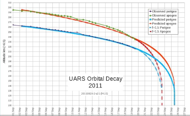 Rentrée du satellite UARS - Page 2 Sans_253