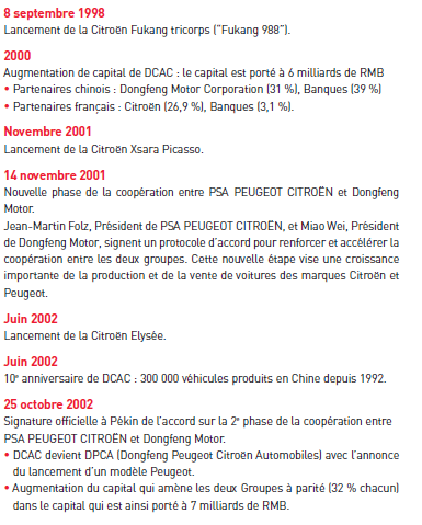 [INFORMATION] Historique de Citroën en Chine T811