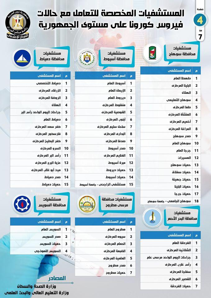 اسماء المستشفيات المخصصة لتشخيص وعلاج حالات فيروس كورونا في مصر 10149610