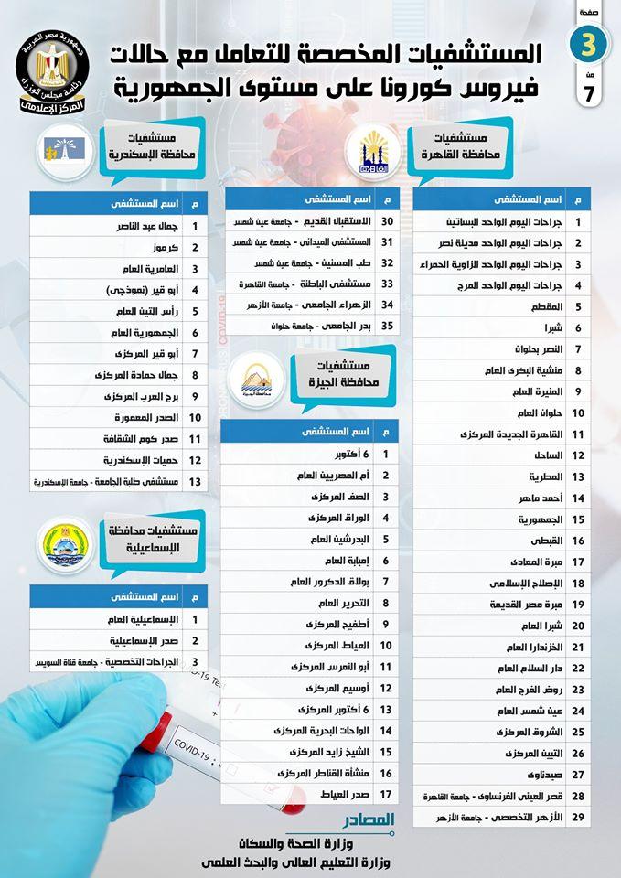 اسماء المستشفيات المخصصة لتشخيص وعلاج حالات فيروس كورونا في مصر 10152510