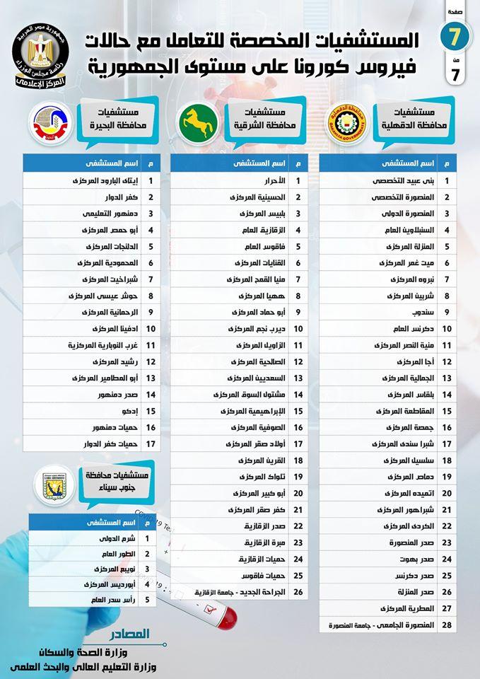 اسماء المستشفيات المخصصة لتشخيص وعلاج حالات فيروس كورونا في مصر 10155410