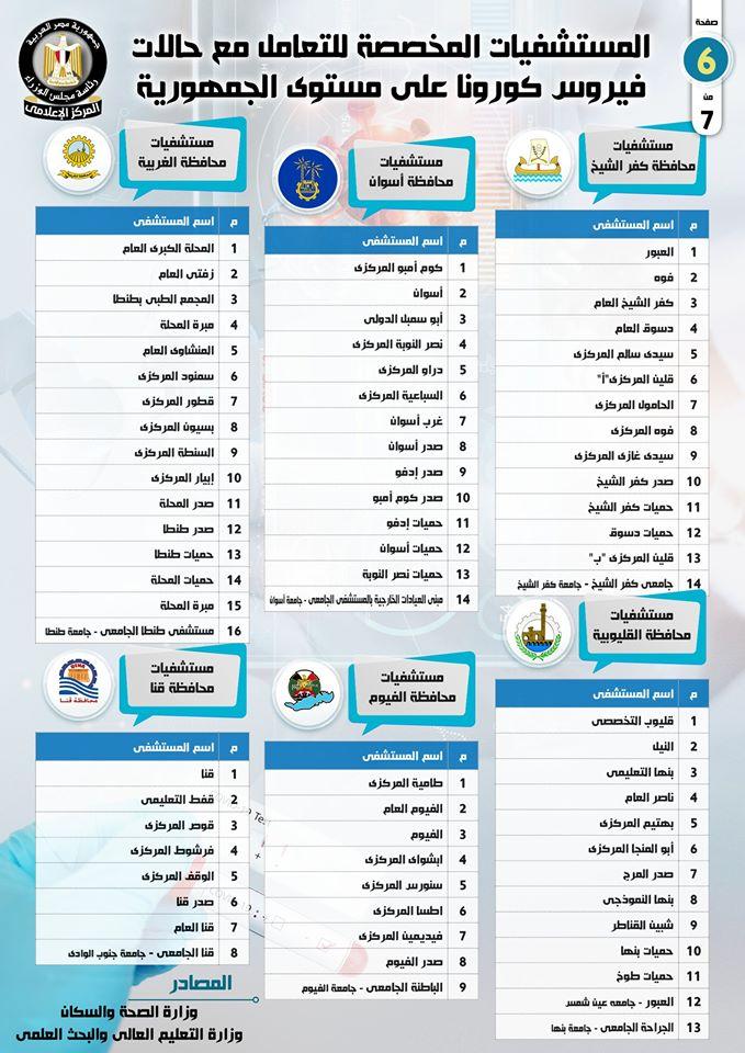 اسماء المستشفيات المخصصة لتشخيص وعلاج حالات فيروس كورونا في مصر 10155810