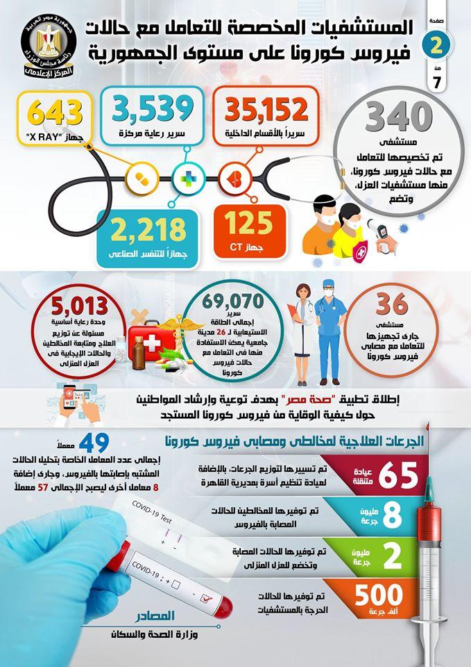 اسماء المستشفيات المخصصة لتشخيص وعلاج حالات فيروس كورونا في مصر 10159610