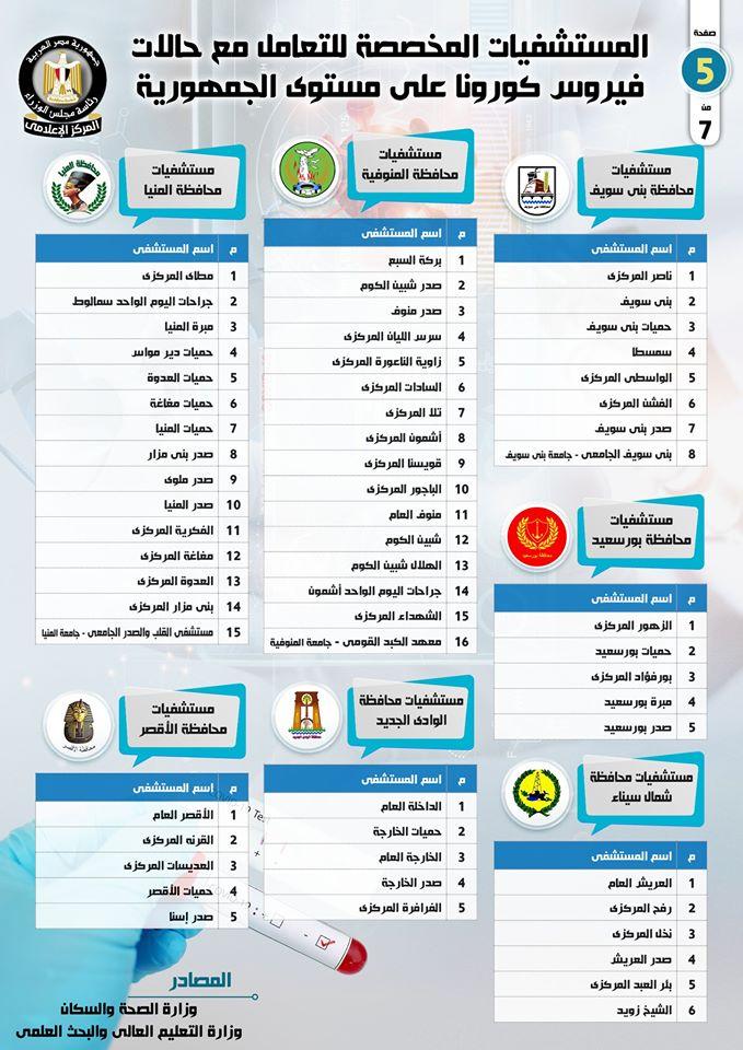 اسماء المستشفيات المخصصة لتشخيص وعلاج حالات فيروس كورونا في مصر 10170610