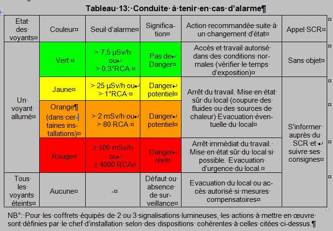 Conduite à tenir si déclenchement de balise de contamination Alarme10
