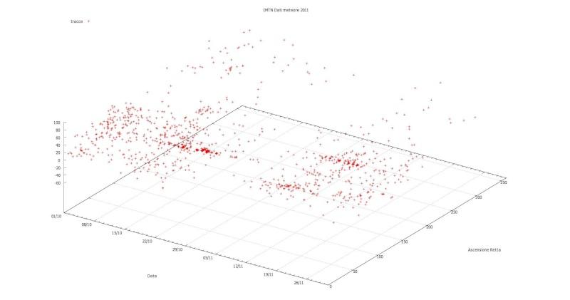 mappa triangolazioni 2011 Ott-no10