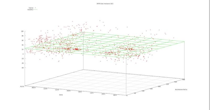 mappa triangolazioni 2011 Ursidi10