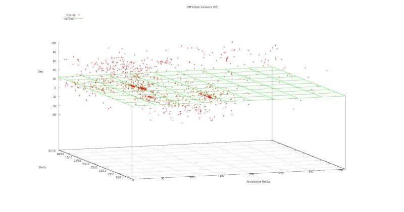 mappa triangolazioni 2011 Ursidi11