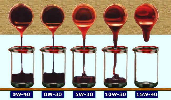 Normativas sobre Aceites de Lubricación Effect10