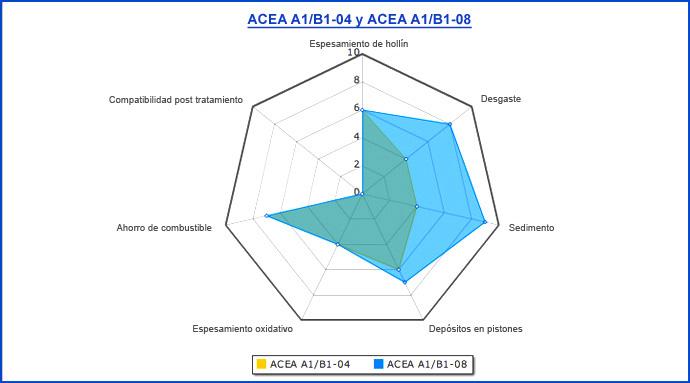 Normativas sobre Aceites de Lubricación Es_72810