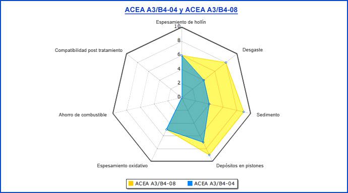 Normativas sobre Aceites de Lubricación Es_73011
