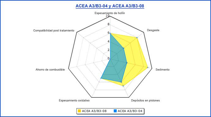 Normativas sobre Aceites de Lubricación Es_73210
