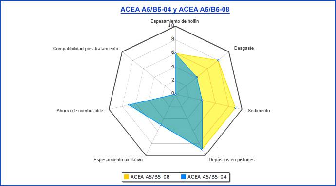 Normativas sobre Aceites de Lubricación Es_73410