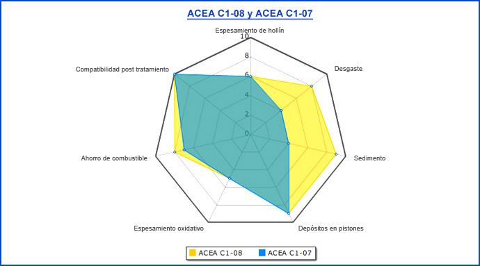 Normativas sobre Aceites de Lubricación Es_73610