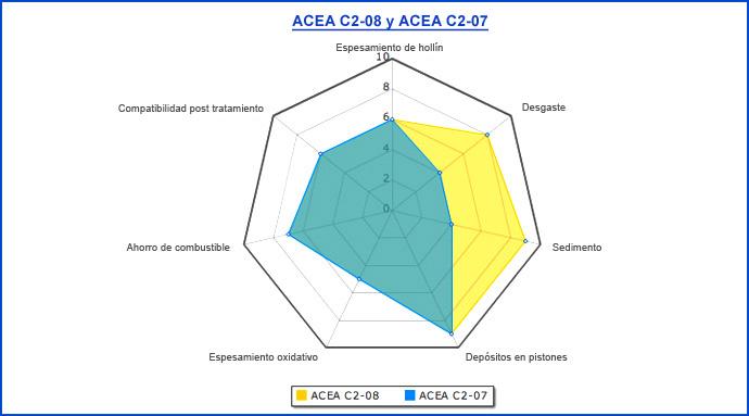 Normativas sobre Aceites de Lubricación Es_73810