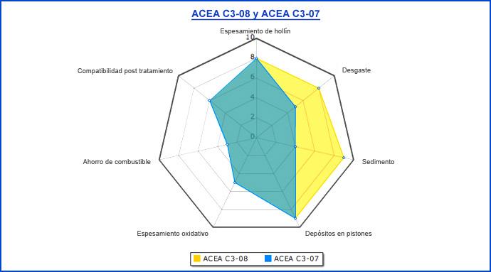 Normativas sobre Aceites de Lubricación Es_74010
