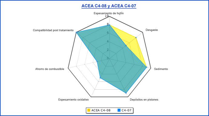 Normativas sobre Aceites de Lubricación Es_74210