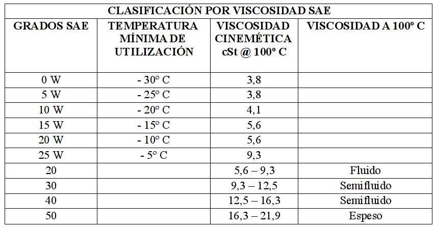 Normativas sobre Aceites de Lubricación Sae210
