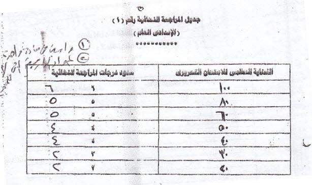 قواعد الرفع للطلاب Oouu_110
