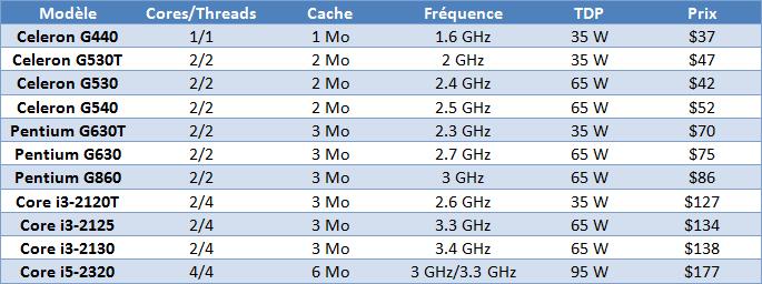 Nouveaux processeurs et baisse de prix chez Intel Intel-10