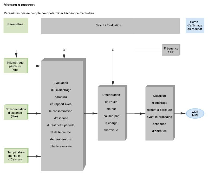 Echéance flexible des entretiens en LongLife : Fonctionnement. Schema10