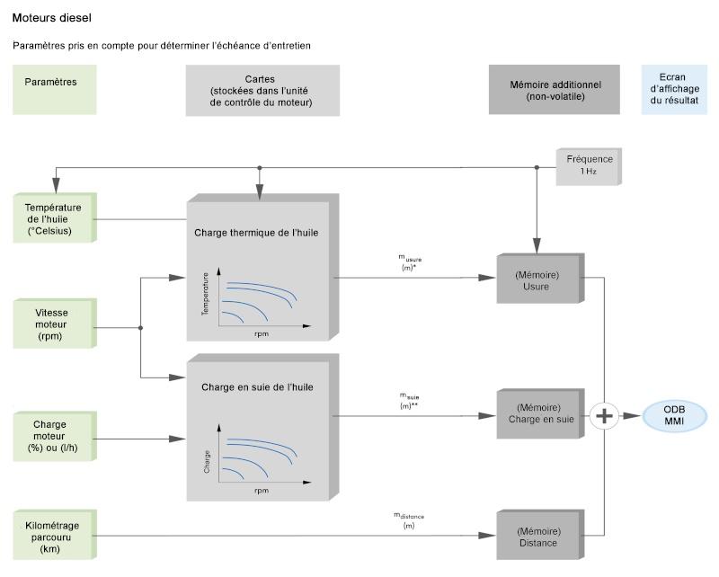 Echéance flexible des entretiens en LongLife : Fonctionnement. Schema11