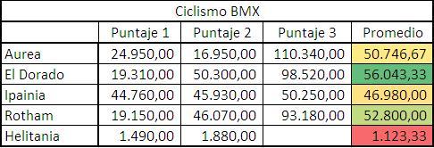 Podio Ciclismo BMX Puntua10