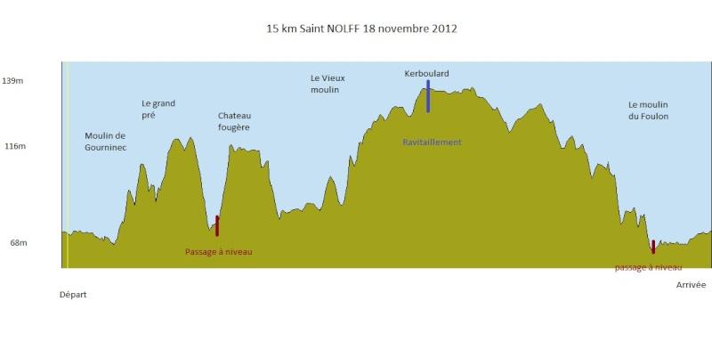 JyC44 ---) Préparation 10 km St-Nazaire du 21 octobre 2012... - Page 3 Denive11