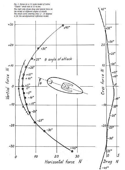 Limiter l'influence du vent latéral sur un vélomobile - Page 2 2020-120